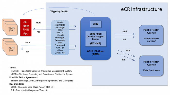 Electronic case reporting data flow visual, from provider's electronic health record to public health